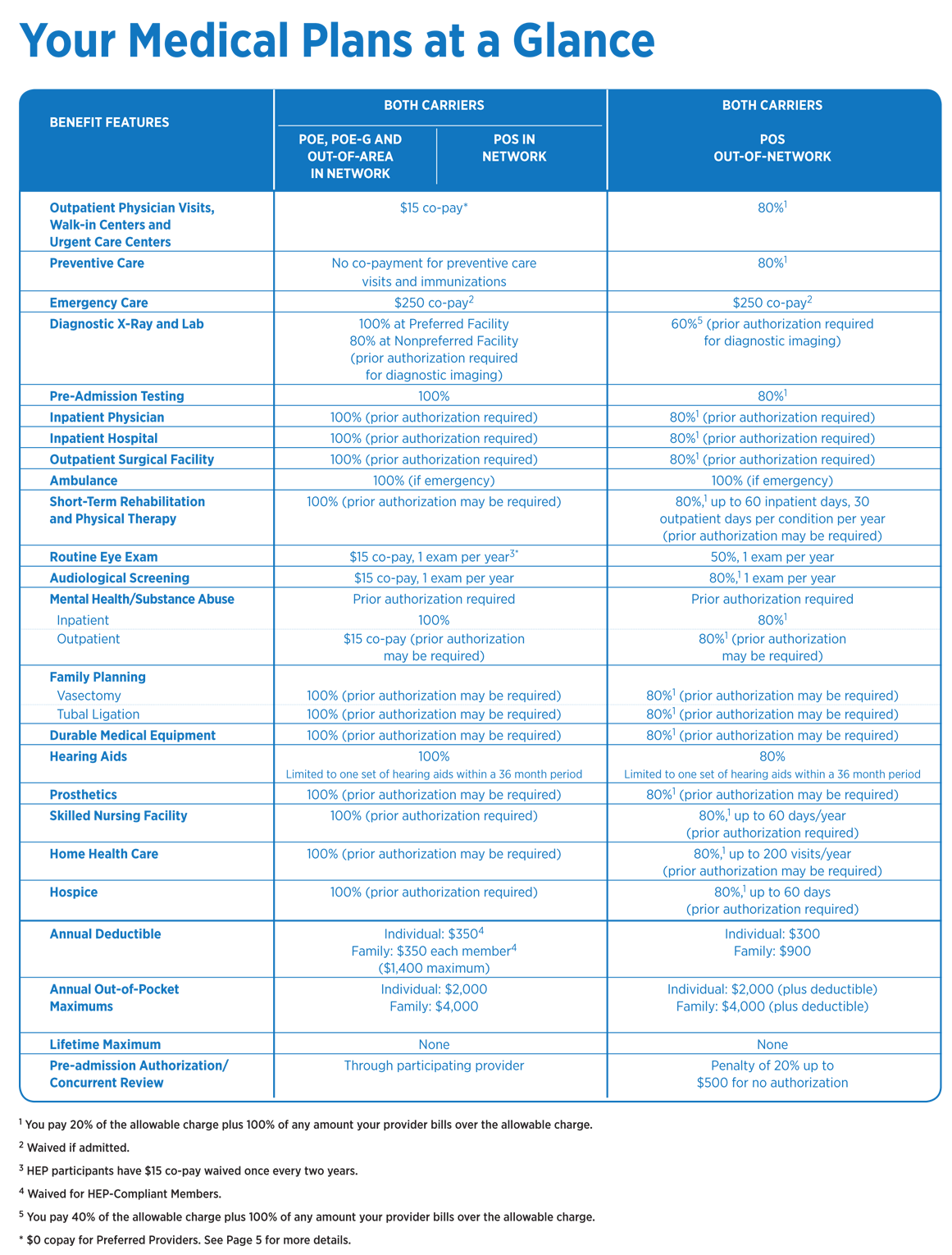 Overview of Medical Plans